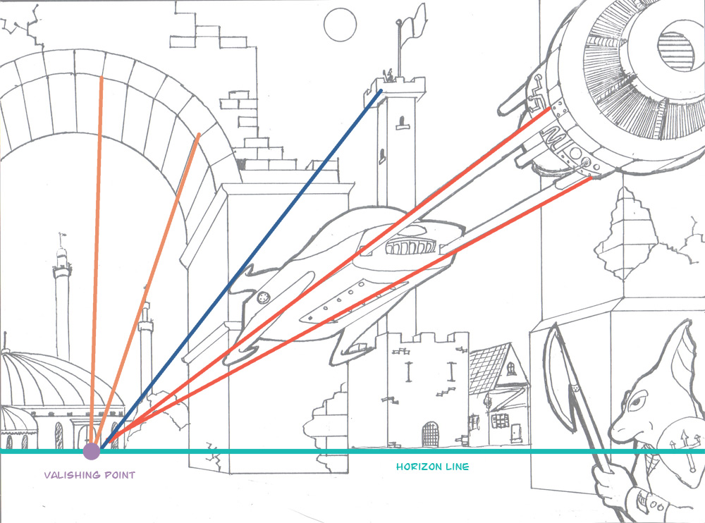 Drawing Using Horizon Lines : Why the single vanishing point in perspective is